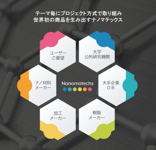 テーマ毎にプロジェクト方式で取り組み世界初の商品を生み出すナノマテックス