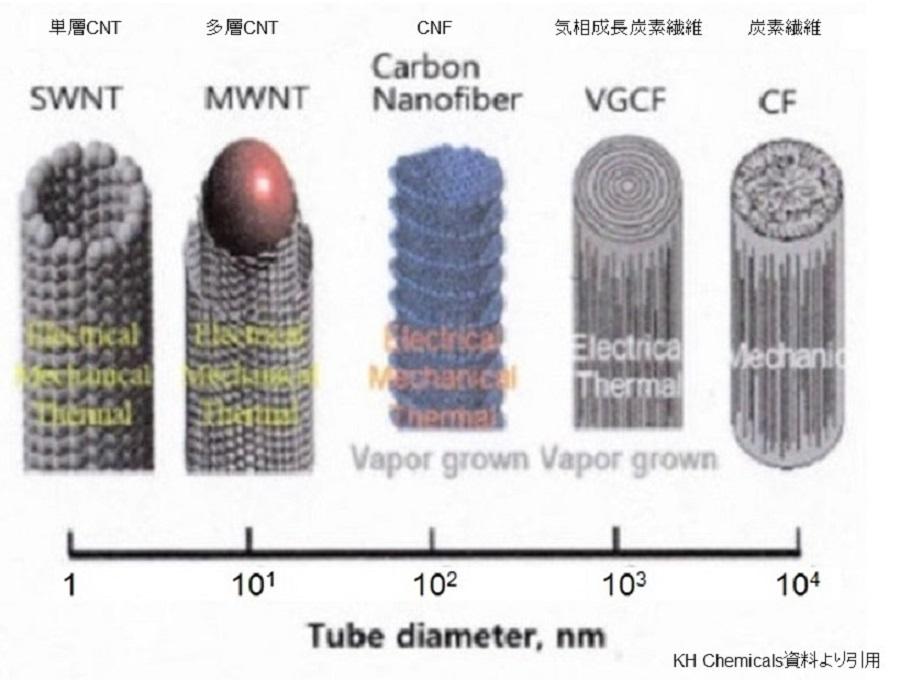 ナノカーボンの大きさ_SWNT・MWNT・Carbon Nanofiber・VGCF・CF