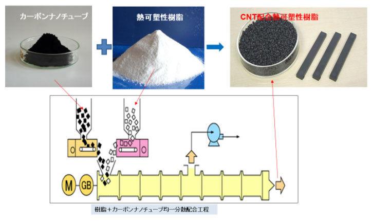 カーボンナノチューブと熱可塑性樹脂の複合材料の製法例
