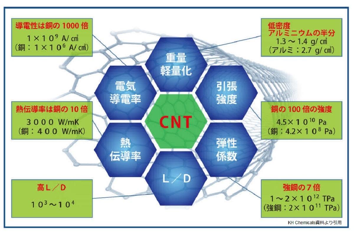 CNTの優れた物性